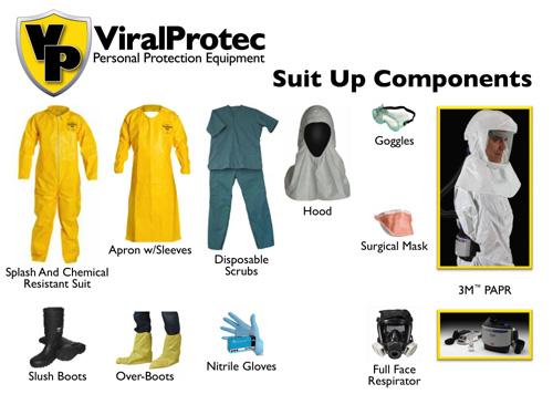 Ebola Checklists | Ebola CDC | Ebola Personal Protective